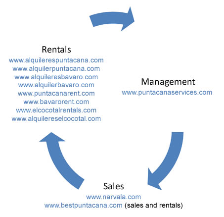 Punta Cana Services business units